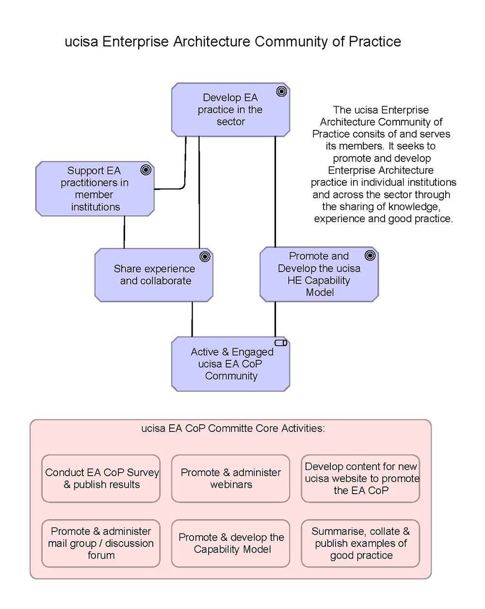 diagram of ea values and objectives