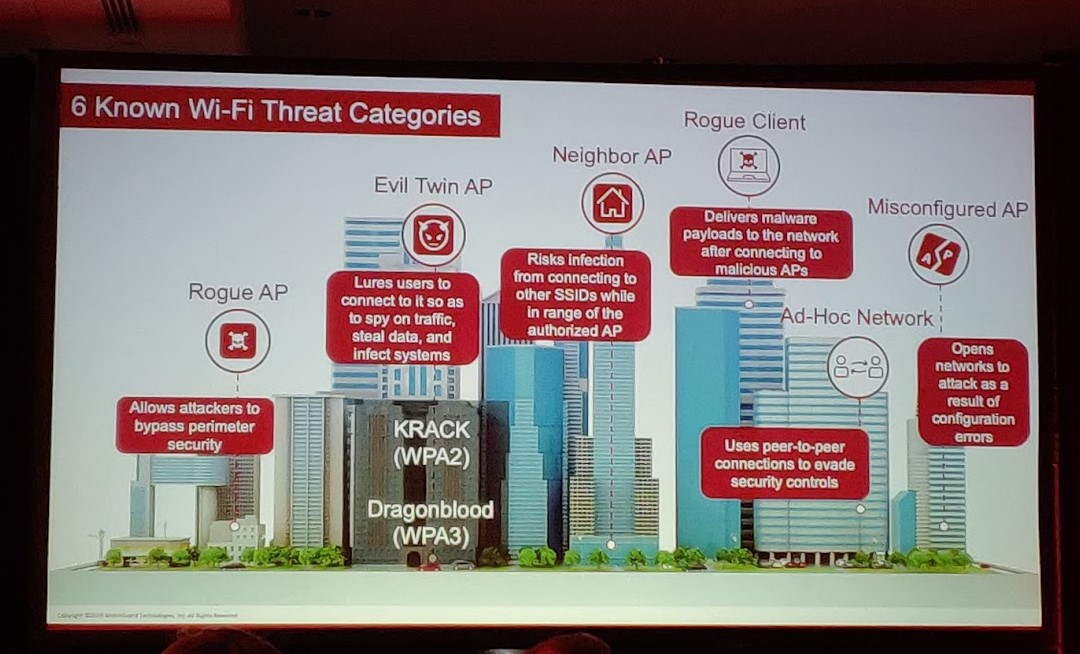 Colour photograph of a presentation slide showing a colour graphic indicating the six known Wi-Fi threat categories