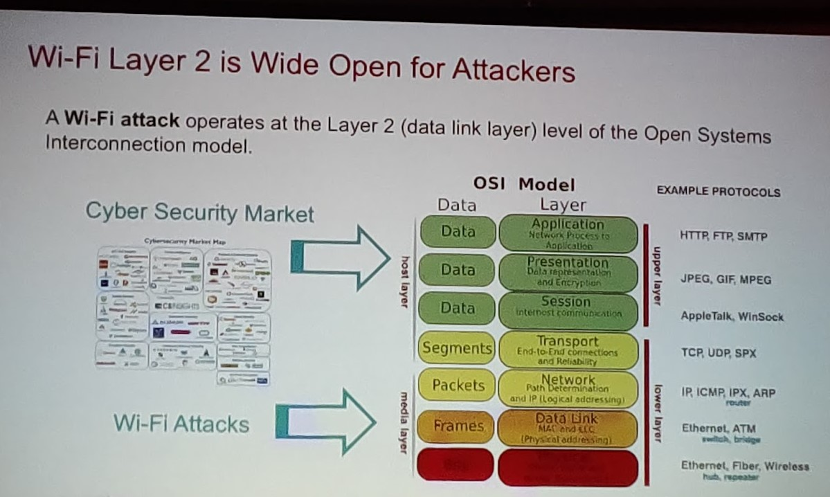 Colour photograph of a presentation slide showing Wi-Fi Layer 2 being open to attacks