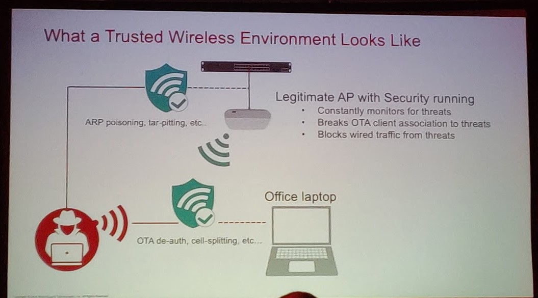 "Colour photograph of a presentation slide showing a colour graphic of ""What a trusted wireless environment looks like"""