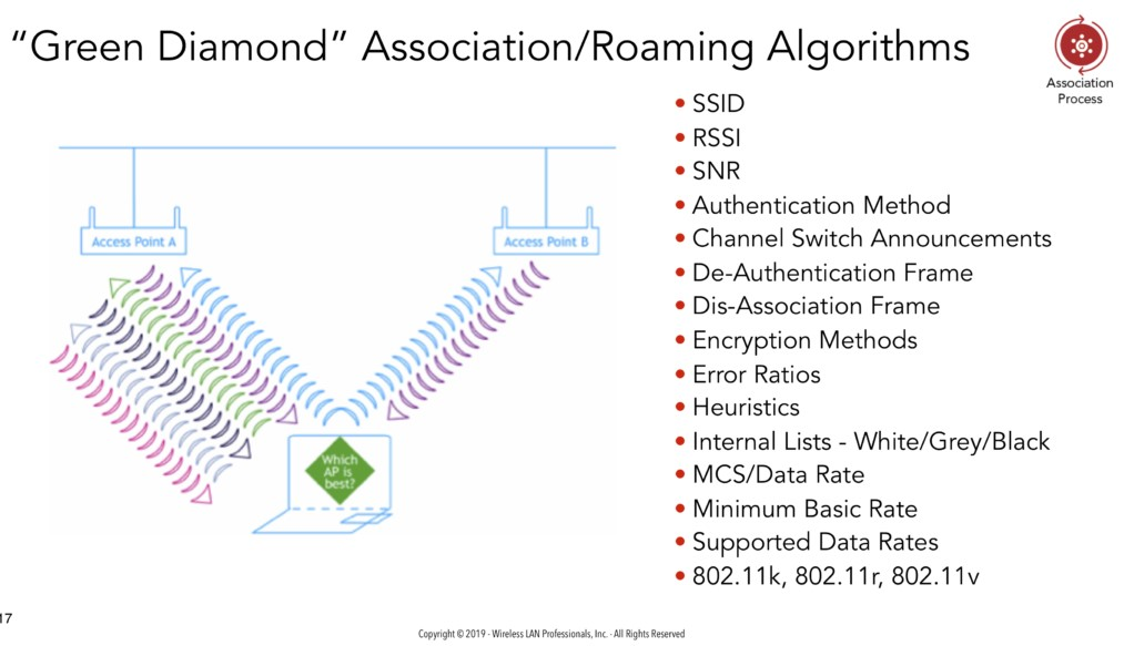 "Colour image of a graphic showing the ""Green Diamond"" Association parameters for devices"