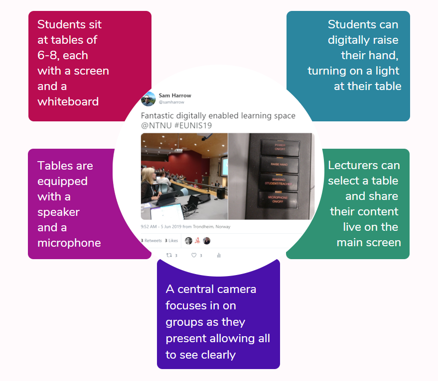 Image of Sam Harrow's tweet and colour diagram showing lecture theatre layout and equipment highlighting the facilities for teaching and learning