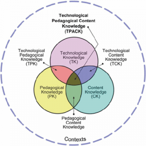 Image of TPACK model (Technological, Pedagogical and Content Knowledge)