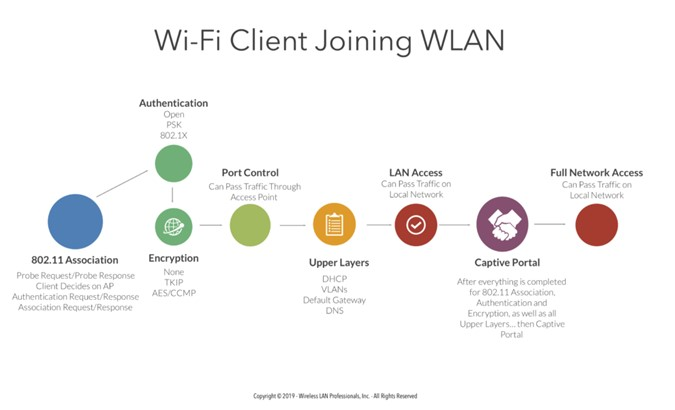 Colour image of a multi-coloured graphic showing the Wi-Fi Client joining process