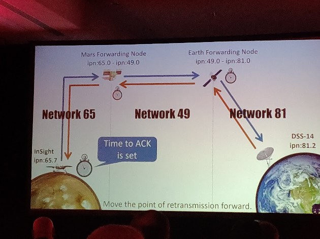 Colour photograph of a presentation slide showing the communication path of a Mars probe with Earth's monitoring station